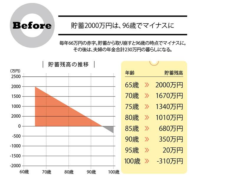 [豊かな老後生活を送れる究極ワザ]繰下げ受給で年金は142%増やせる!